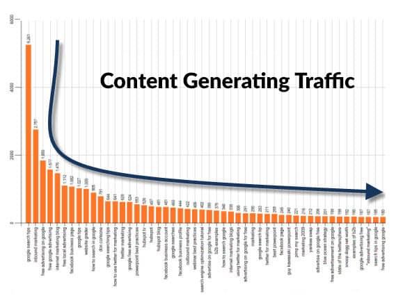 Content Generating Traffic