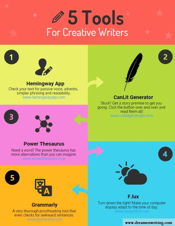 5 Free Writing Tools for Creative Writers Infographic