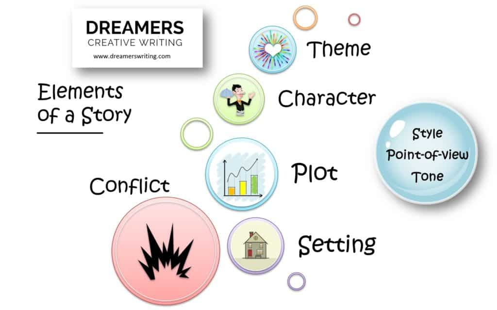 Elements Of A Story Explained Setting Character Plot Conflict Theme Elements Of A Story Infographic